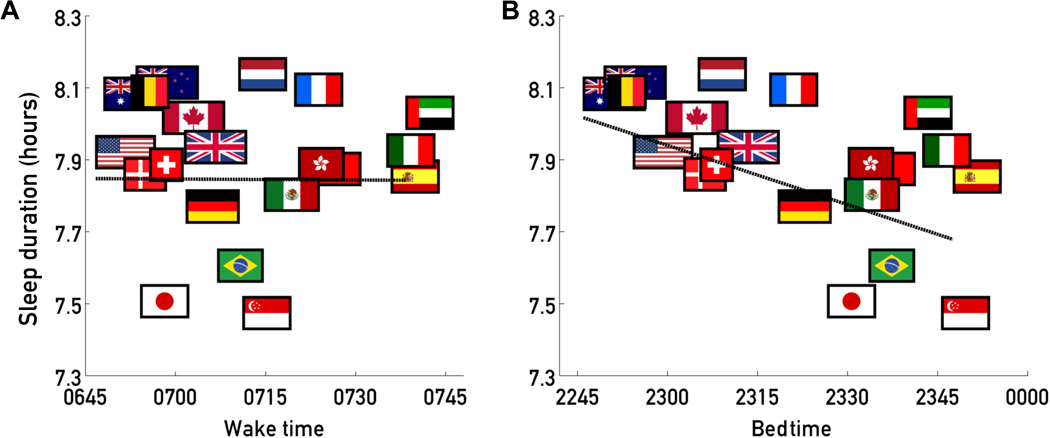 Country effects on sleep duration act through bedtime. (A) Wake time and sleep duration for the 20 countries in the data set with the most respondents. (B) Bedtime and sleep duration for the same 20 countries. A significant trend appears only in bedtime.