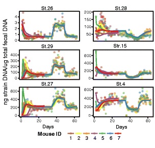 Example forecasts of microbial concentration trajectories from MDSINE and Genome Biology