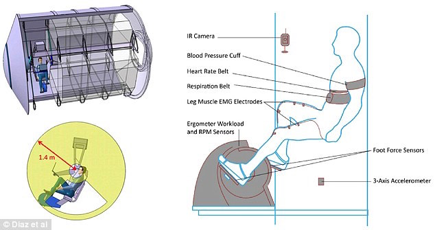 Diagrams of MIT's new centrifuge exercise device, and how it could be used in space