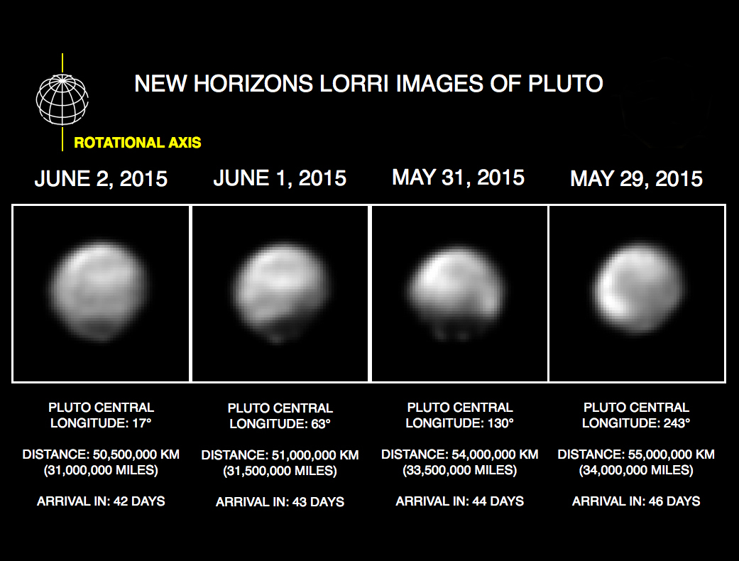 Pluto has both light and dark regions that appear and disappear as it spins on its axis.