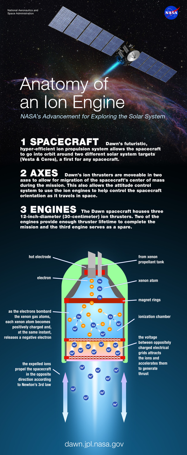 Anatomy of engine