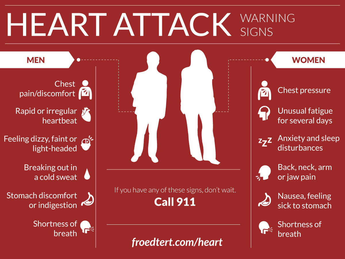 essay on heart attack  the risk factors of heart attack heart attack is the death of a segment of heart muscle caused by the loss of blood supply the blood supply is usually lost because a coronary artery, one that supplies blood to the heart muscle, has a blood clot, a blockage also known as coronary thrombosis or coronary disease.