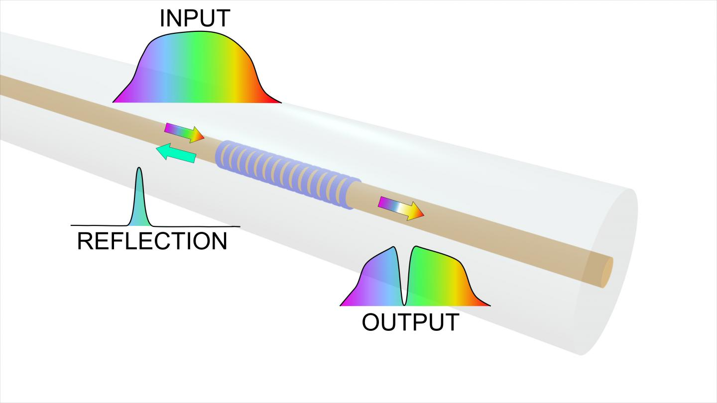 Fiber Bragg gratings are used to turn an optical fiber into a sensing element by reflecting a specific wavelength back in the direction from which it came. Credit: Konstantaki