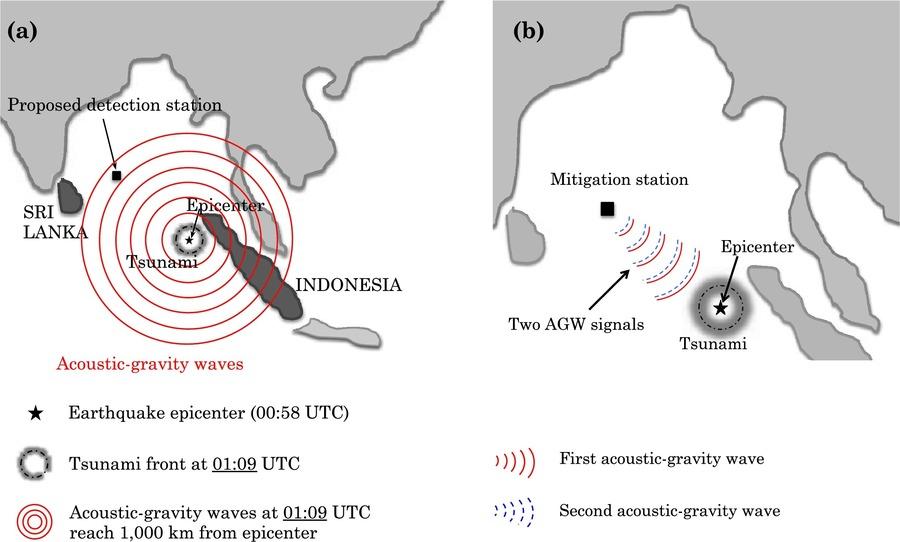 Detection and mitigation system. (DOI: 10.1016/j.heliyon.2017.e00234)