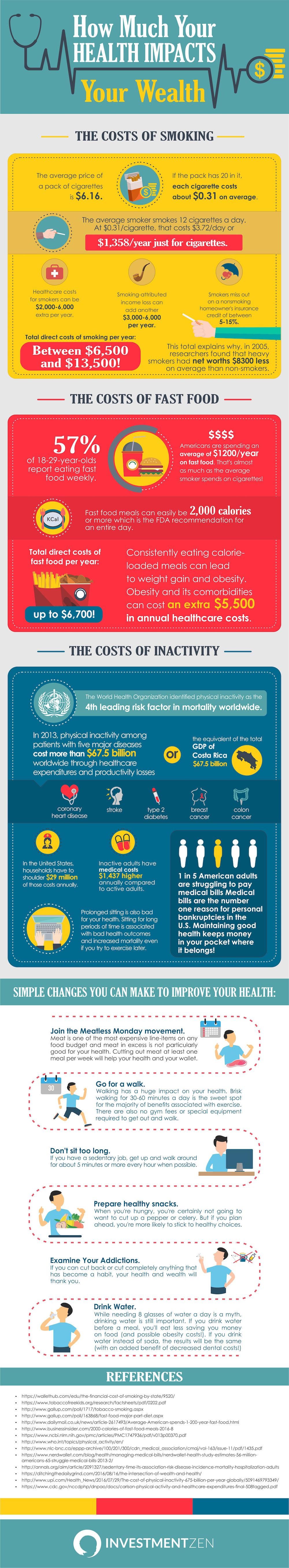 How Much Does Your Health Impact Your Wealth? | Infographics