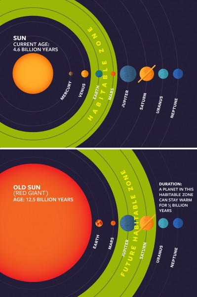 As the Sun ages, and grows, the habitable zone of our solar system will change.