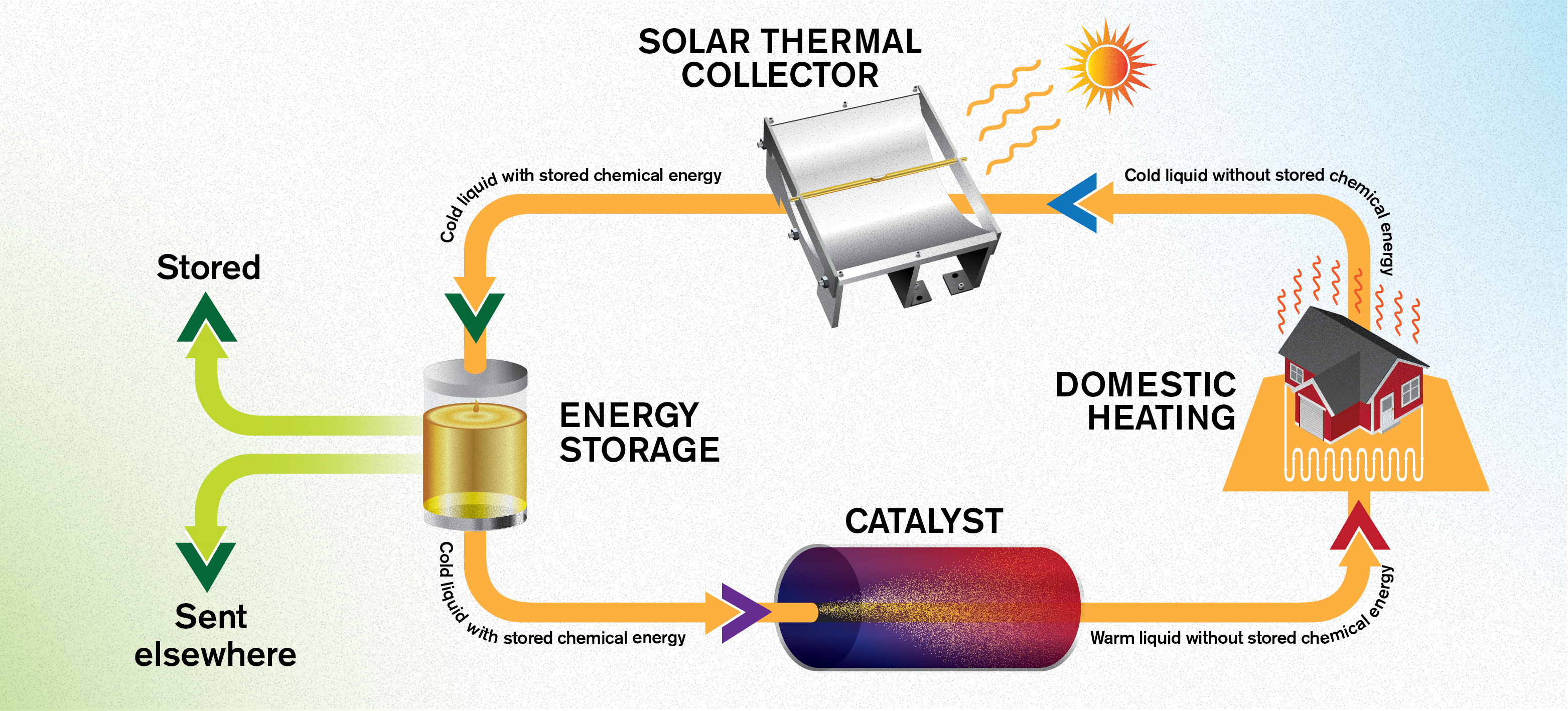 A schematic of the Molecular Solar Thermal Energy Storage (MOST) system