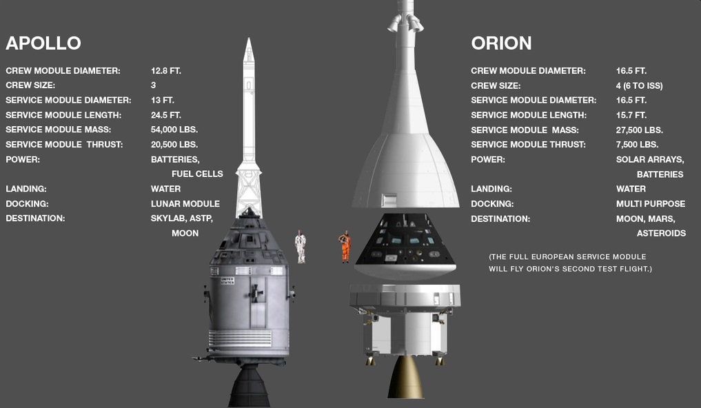 A comparison of Apollo and Orion