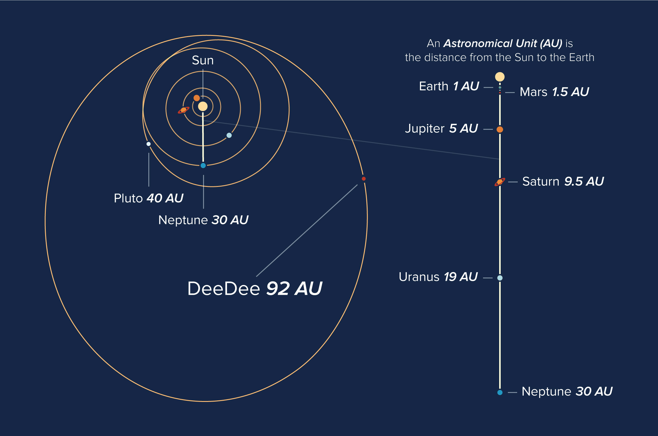 DeeDee is very far away and its orbit can be compared to the planets in our Solar System.
