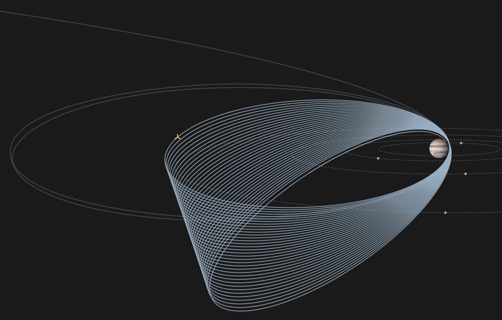 Juno's orbit around Jupiter.