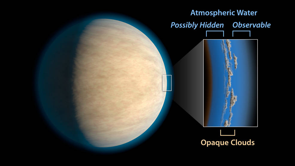 Are atmospheric clouds hiding the important data on water vapor that we need to find on distant exoplanets?