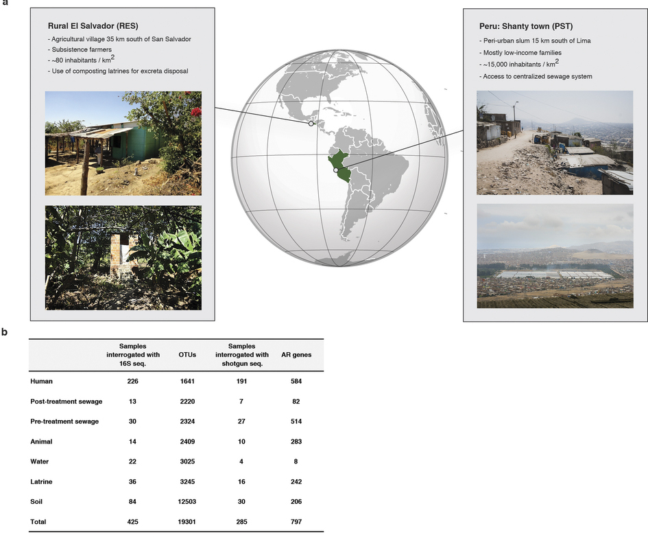 Location and overview of study sites in El Salvador and Peru. b, Antibiotic resistance markers and OTUs detected vs number of samples interrogated by whole metagenome and 16S sequencing by habitat.