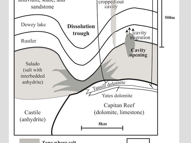 A schematic cross section in Winkler County shows zones where salt dissolved in the Salado Formation, and where subsidence of the ground was detected by satellite radar images.  (Jin-woo Kim, SMU)