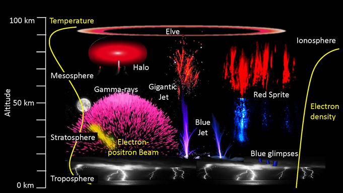 Upper atmospheric events powered by thunderstorms shown with altitude scale. (DTU Space/NASA)