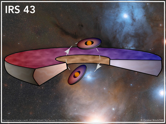 In this system, three accretion disks on different planes exist.