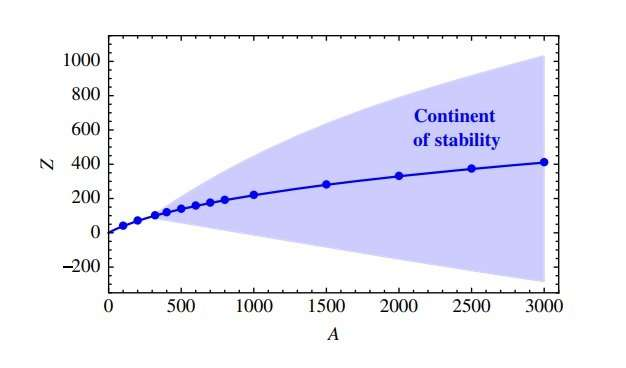 The continent of atomic stability (Holdom et al/American Physical Society)