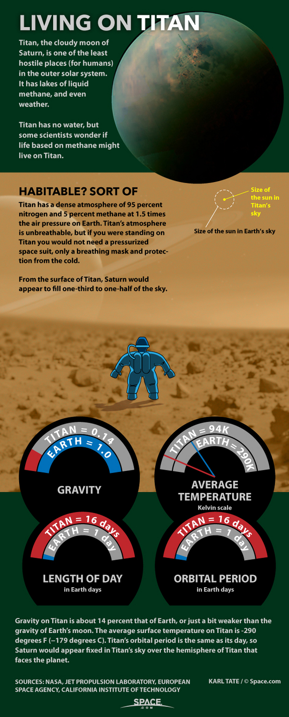 You could survive on Titan, without a spacesuit!  (Sort of)