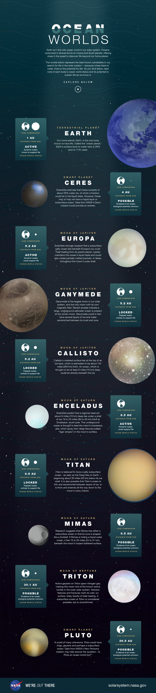 This NASA infographic shows Earth isn't the only world with water on it.