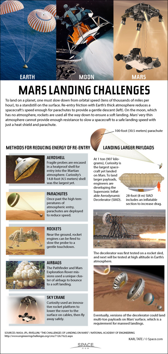 Landing safely on Mars takes new technology.