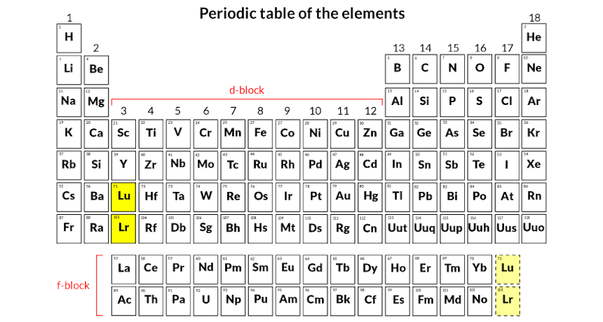 New data on element trigger rethink of periodic controversy remains over where the radioactive element lawrencium and lutetium should be in the urtaz Images