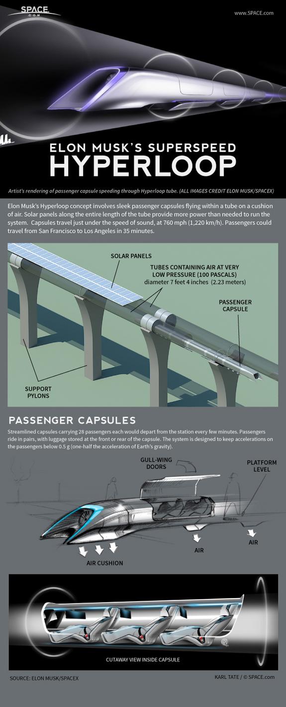 Elon Musk's New Form Of Public Transportation: The Hyperloop